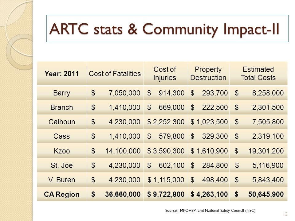 ARTC stats & Community Impact-II Year: 2011Cost of Fatalities Cost of Injuries Property Destruction Estimated Total Costs Barry $ 7,050,000 $ 914,300 $ 293,700 $ 8,258,000 Branch $ 1,410,000 $ 669,000 $ 222,500 $ 2,301,500 Calhoun $ 4,230,000 $ 2,252,300 $ 1,023,500 $ 7,505,800 Cass $ 1,410,000 $ 579,800 $ 329,300 $ 2,319,100 Kzoo $ 14,100,000 $ 3,590,300 $ 1,610,900 $ 19,301,200 St.