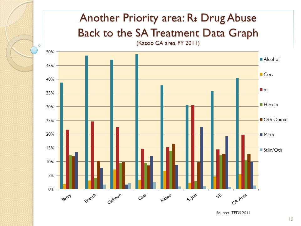 Another Priority area: R x Drug Abuse Back to the SA Treatment Data Graph (Kazoo CA area, FY 2011) Source: TEDS 2011 15