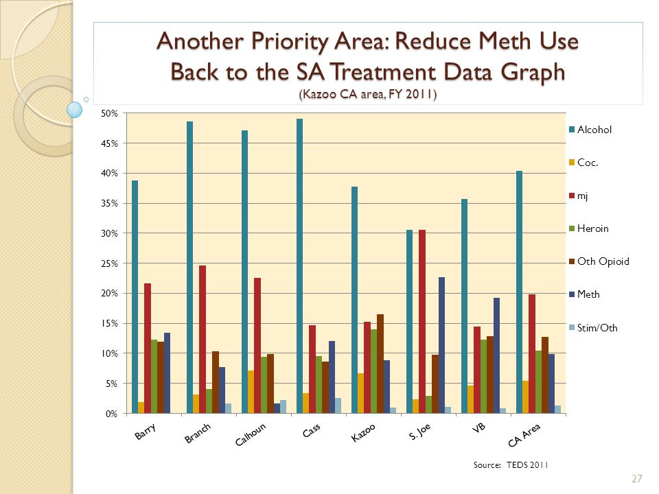 Another Priority Area: Reduce Meth Use Back to the SA Treatment Data Graph (Kazoo CA area, FY 2011) Source: TEDS 2011 27
