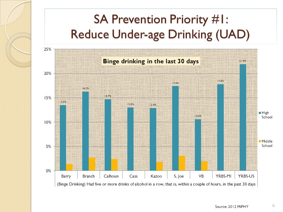 SA Prevention Priority #1: Reduce Under-age Drinking (UAD) Source: 2012 MiPHY 6