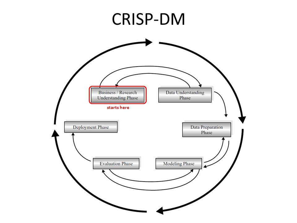 CRISP-DM starts here