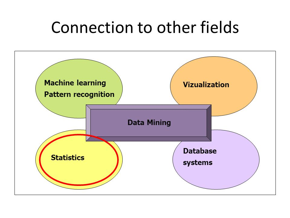 Connection to other fields Statistics Database systems Vizualization Data Mining Machine learning Pattern recognition