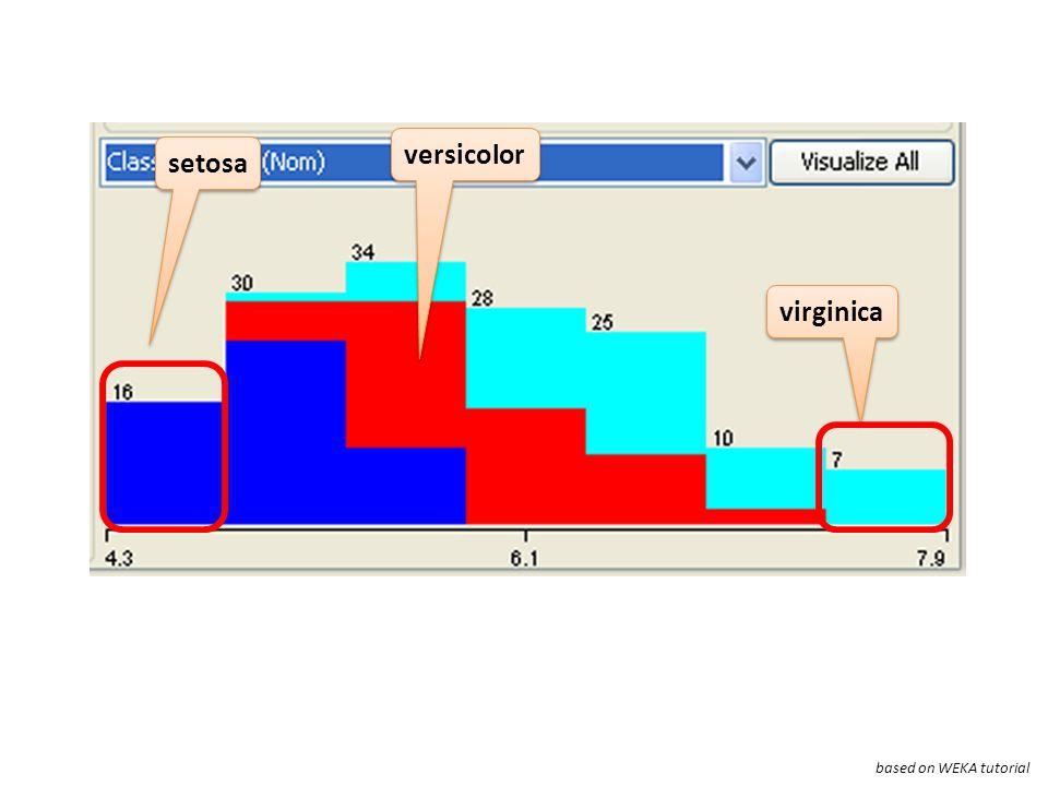setosa virginica versicolor based on WEKA tutorial
