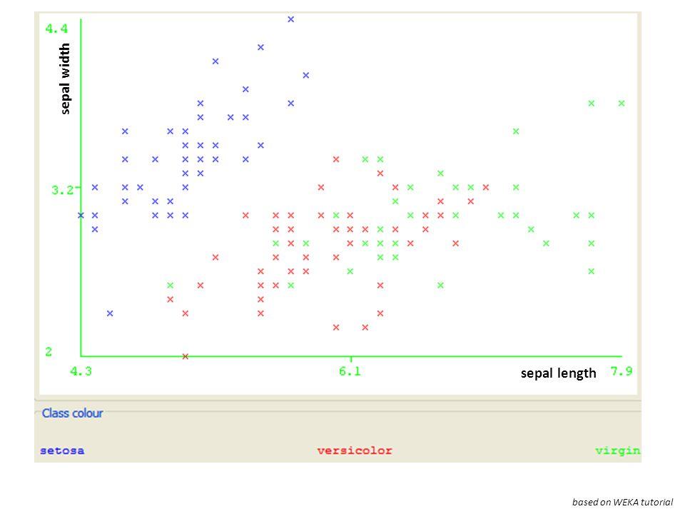 based on WEKA tutorial sepal length sepal width