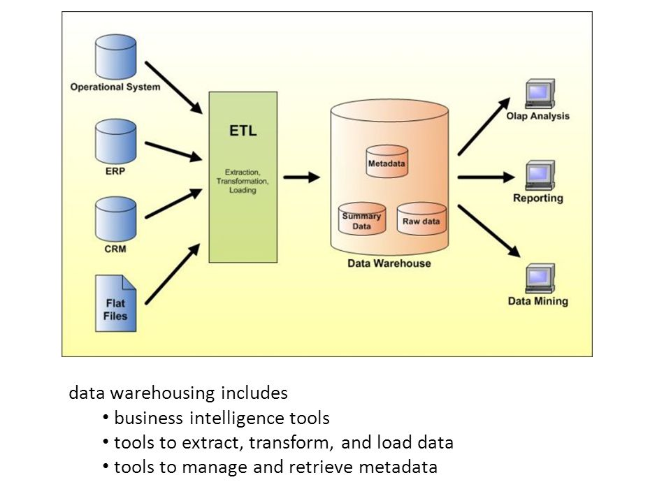 data warehousing includes business intelligence tools tools to extract, transform, and load data tools to manage and retrieve metadata