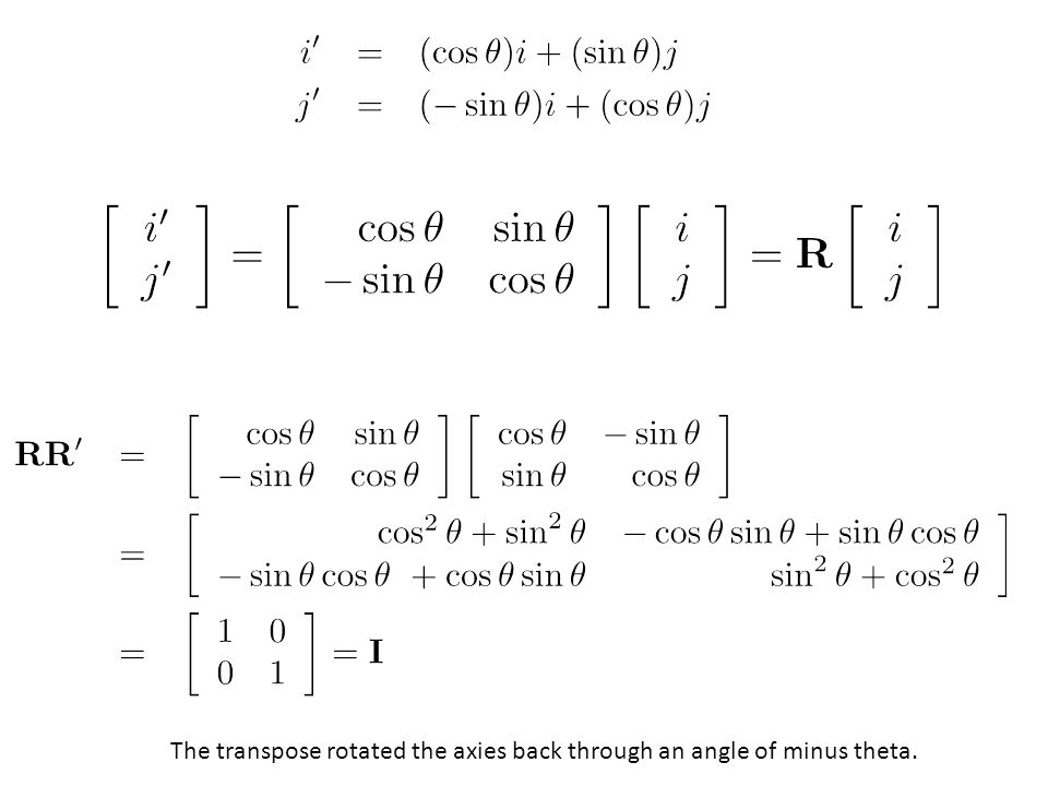 The transpose rotated the axies back through an angle of minus theta.