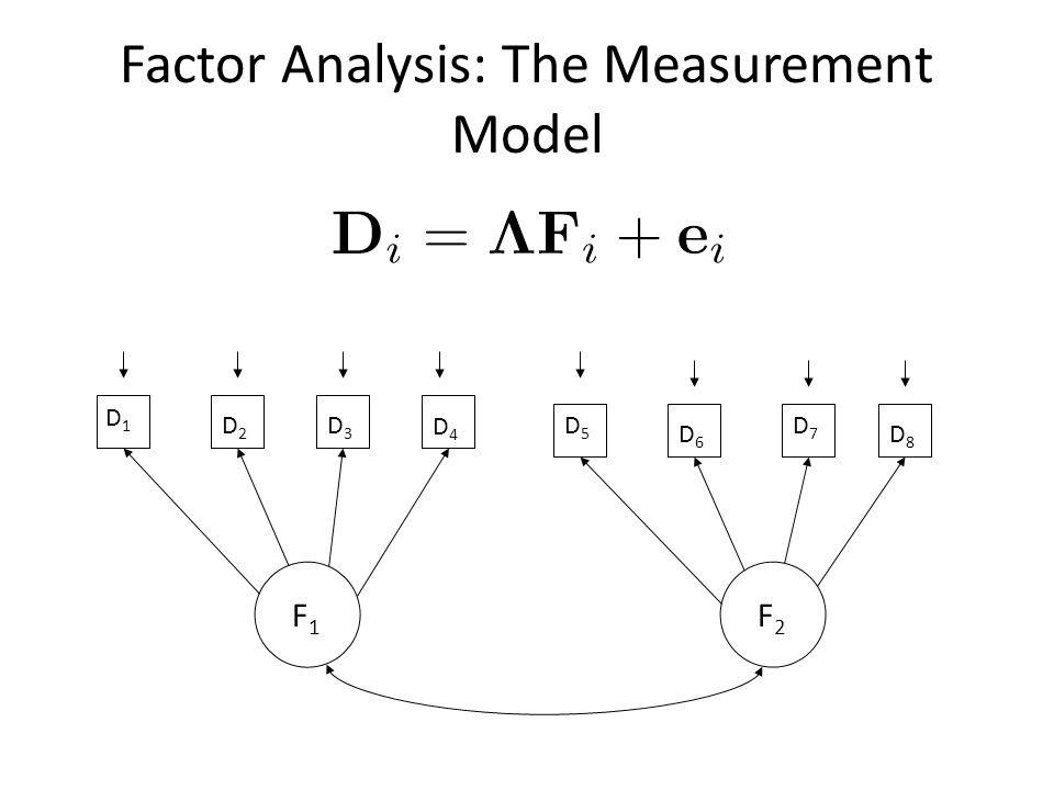 Factor Analysis: The Measurement Model D1D1 D8D8 D7D7 D6D6 D5D5 D4D4 D3D3 D2D2 F1F1 F2F2