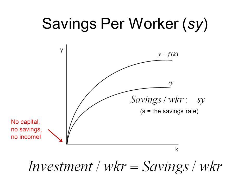 Savings Per Worker (sy) (s = the savings rate) No capital, no savings, no income!