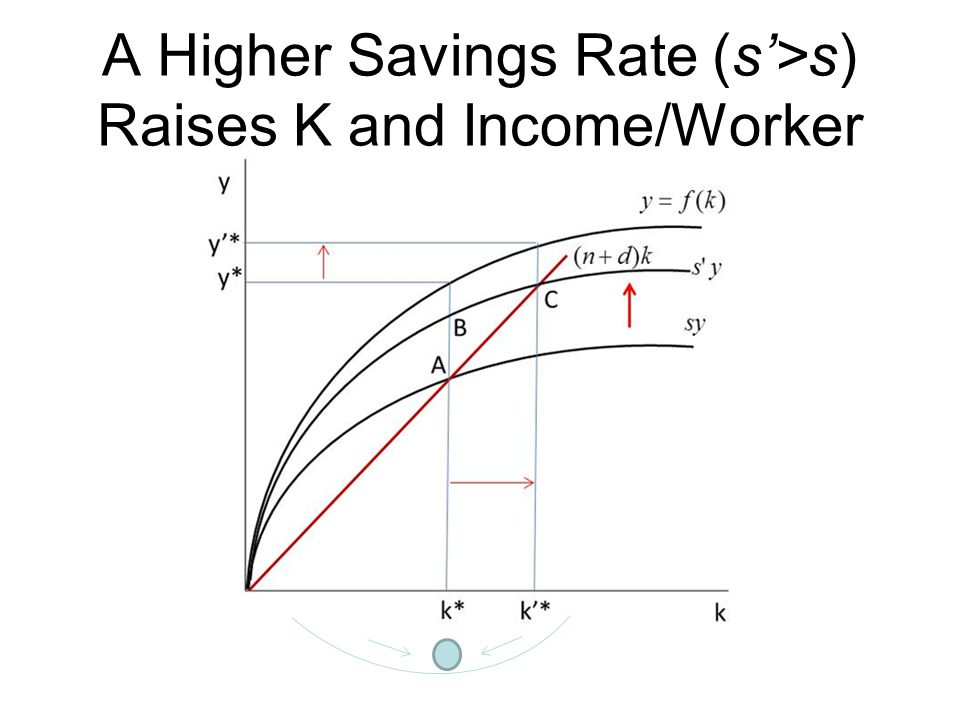 A Higher Savings Rate (s'>s) Raises K and Income/Worker
