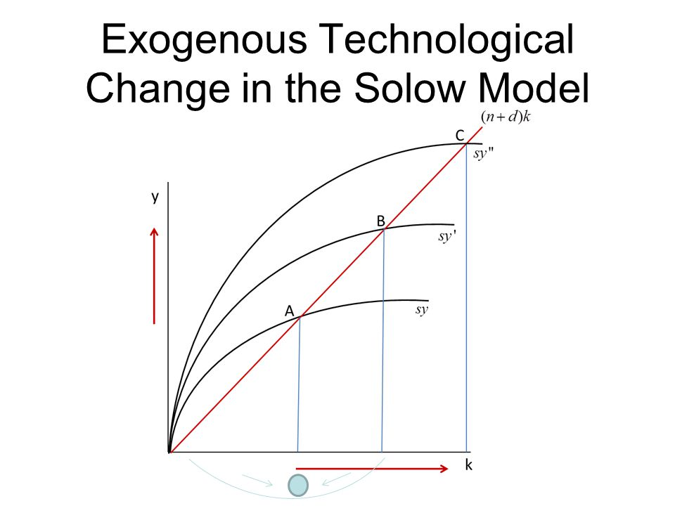Exogenous Technological Change in the Solow Model