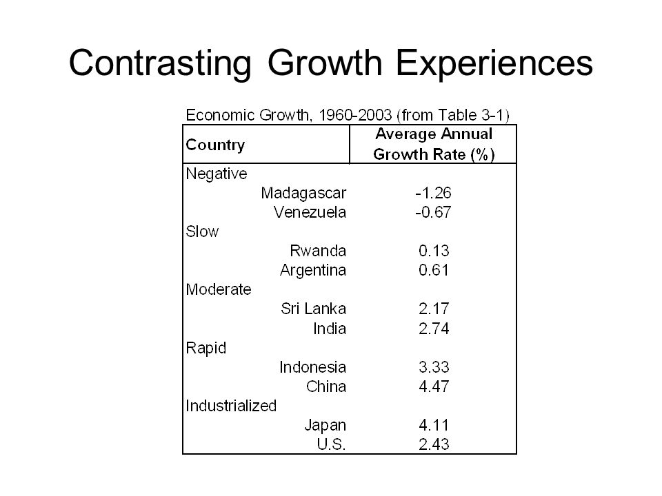 Contrasting Growth Experiences
