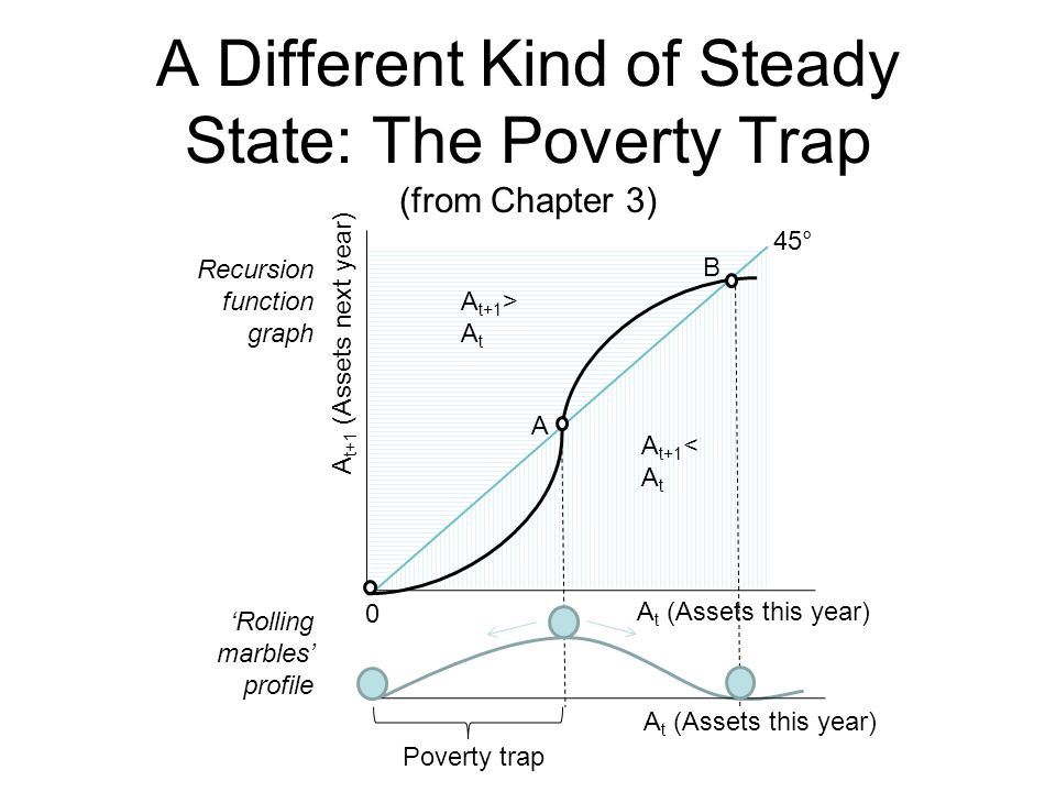 A Different Kind of Steady State: The Poverty Trap (from Chapter 3) A B 0 Poverty trap A t+1 (Assets next year) A t (Assets this year) A t+1 > A t A t+1 < A t 45° A t (Assets this year) 'Rolling marbles' profile Recursion function graph