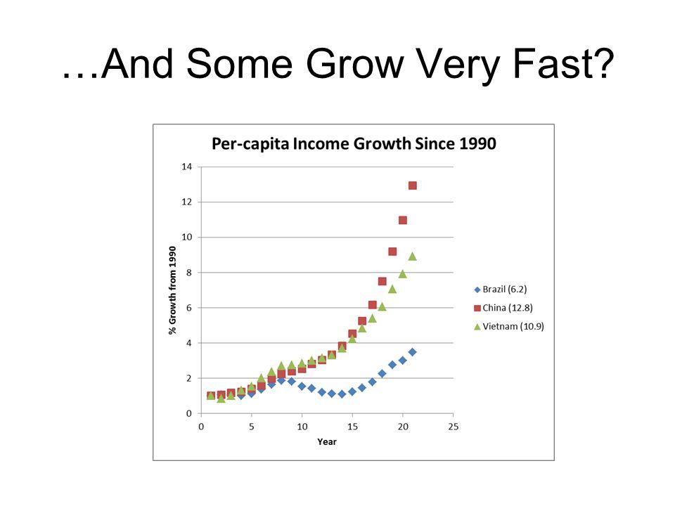 Change in Capital Per Worker