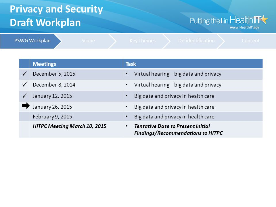 Privacy and Security Draft Workplan MeetingsTask December 5, 2015 Virtual hearing – big data and privacy December 8, 2014 Virtual hearing – big data a