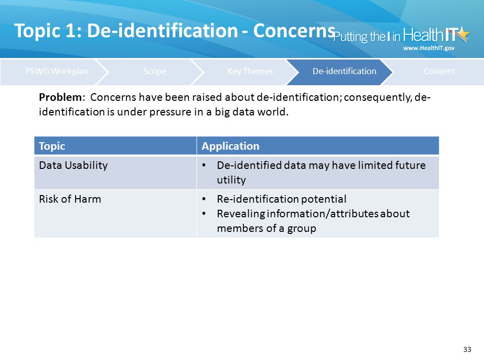 Topic 1: De-identification - Concerns 33 TopicApplication Data Usability De-identified data may have limited future utility Risk of Harm Re-identifica