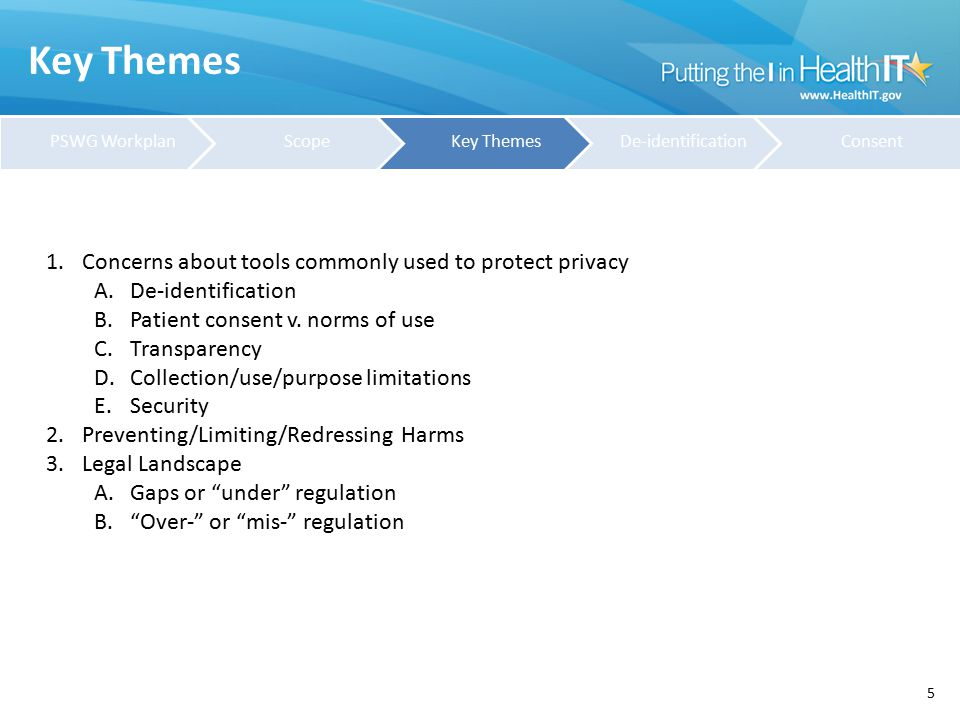 Key Themes 5 1.Concerns about tools commonly used to protect privacy A.De-identification B.Patient consent v. norms of use C.Transparency D.Collection
