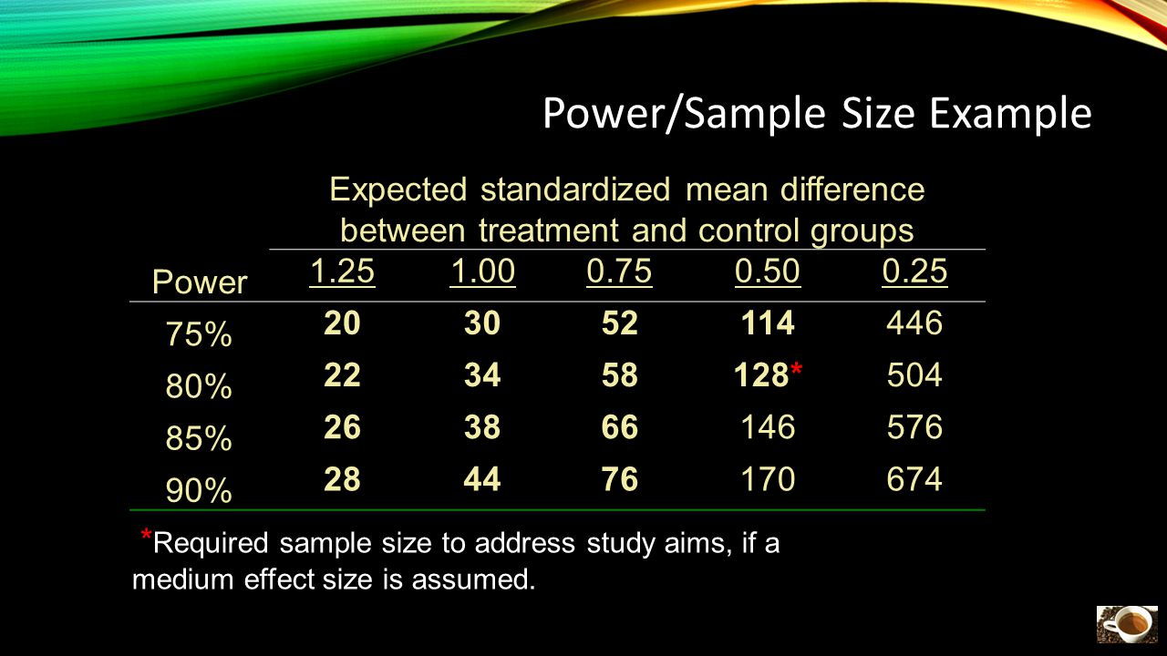 Power/Sample Size Example Expected standardized mean difference between treatment and control groups Power 1.251.000.750.500.25 75% 203052114446 80% 223458128*504 85% 263866146576 90% 284476170674 * Required sample size to address study aims, if a medium effect size is assumed.