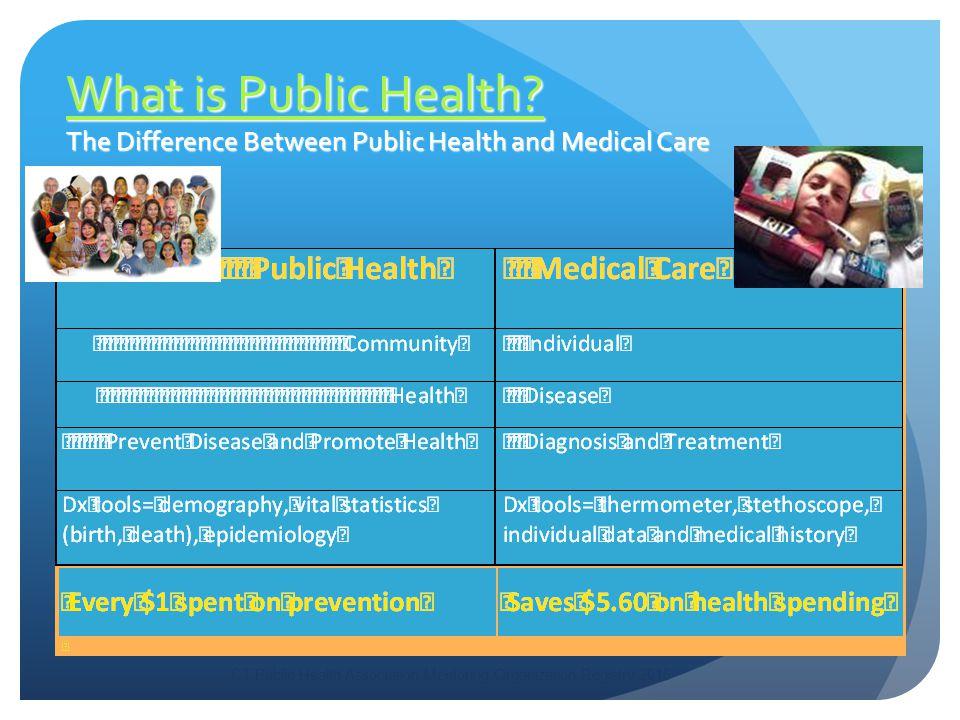 What is Public Health. What is Public Health.