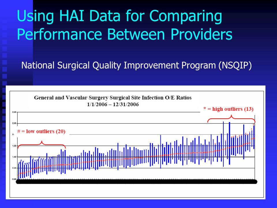 Using HAI Data for Comparing Performance Between Providers National Surgical Quality Improvement Program (NSQIP)