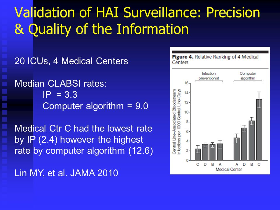 Validation of HAI Surveillance: Precision & Quality of the Information 20 ICUs, 4 Medical Centers Median CLABSI rates: IP = 3.3 Computer algorithm = 9