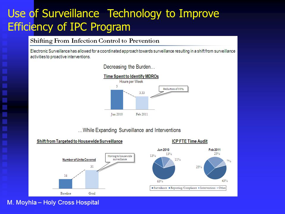 Use of Surveillance Technology to Improve Efficiency of IPC Program M. Moyhla – Holy Cross Hospital