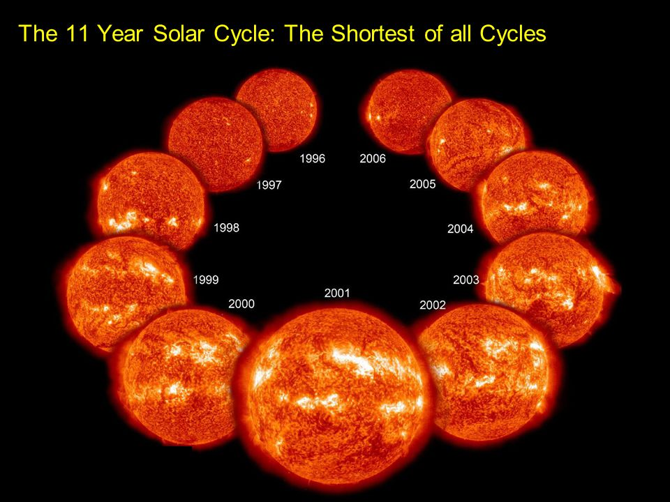 History Match: Sun without climate effect?