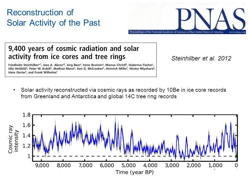 Frequency Analysis of Holocene Solar Activity Data Data: Solanki et al.