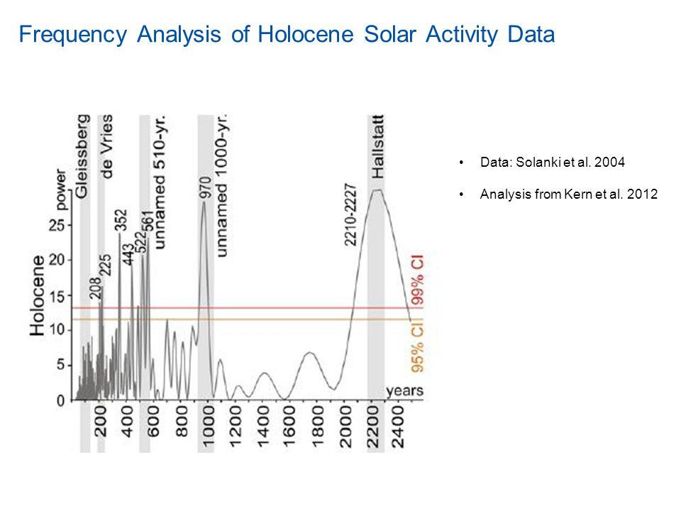 Proposed CO 2 Climate Sensitivities 3°C Recent Studies 2°C 1.5°C