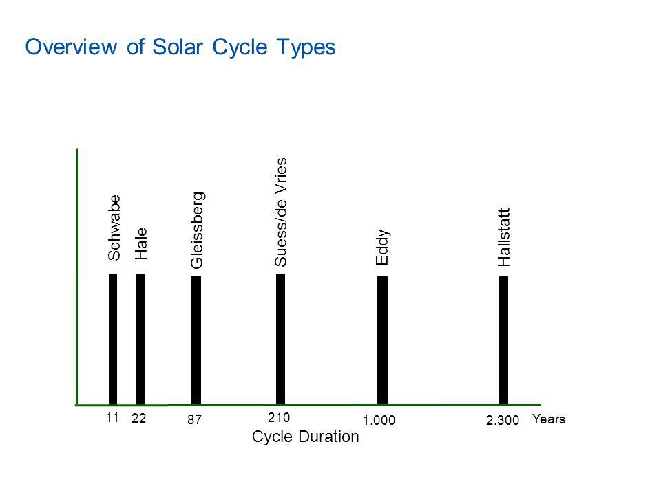 Hallstatt (2300 years) and Eddy (1000 years) Cycles Our wavelet analysis identifies fundamental solar modes at 2300-yr (Hallstattzeit), 1000-yr (Eddy), and 500-yr (unnamed) periodicities