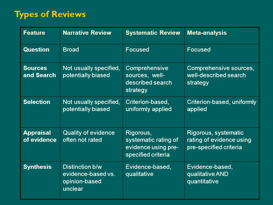 FeatureNarrative ReviewSystematic ReviewMeta-analysis QuestionBroadFocused Sources and Search Not usually specified, potentially biased Comprehensive sources, well- described search strategy SelectionNot usually specified, potentially biased Criterion-based, uniformly applied Appraisal of evidence Quality of evidence often not rated Rigorous, systematic rating of evidence using pre- specified criteria SynthesisDistinction b/w evidence-based vs.