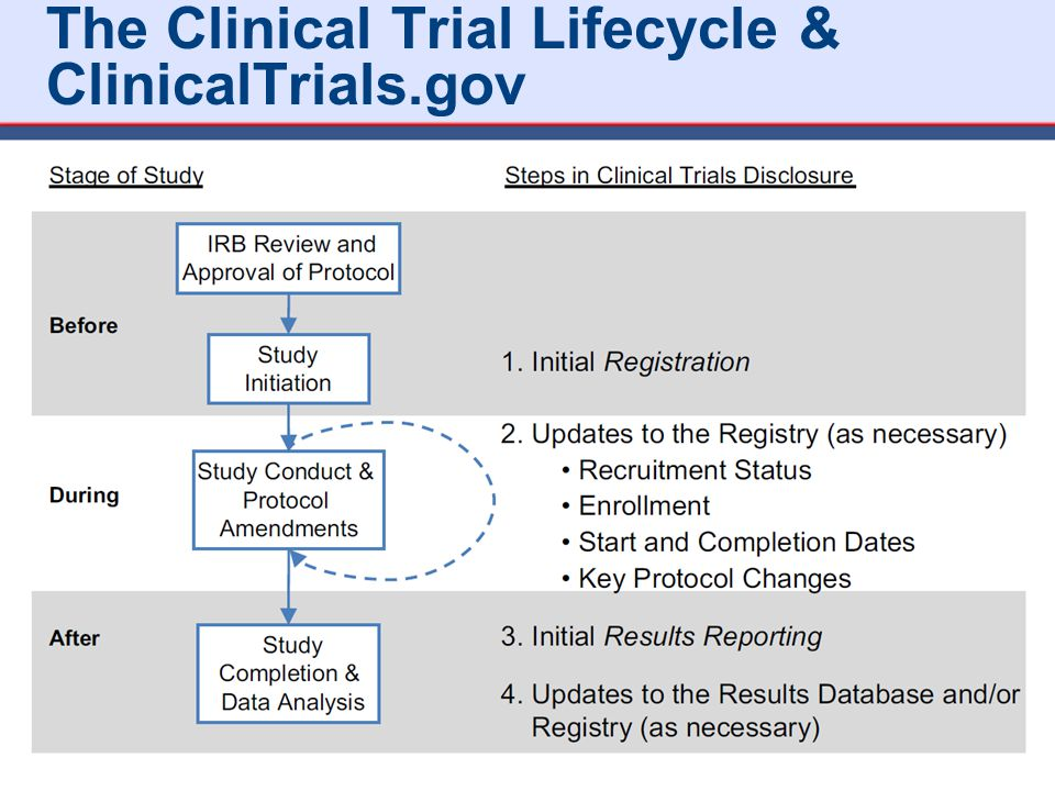 The Clinical Trial Lifecycle & ClinicalTrials.gov 16