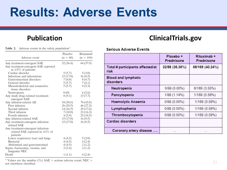 Results: Adverse Events 31 Placebo + Prednisone Rituximab + Prednisone Total # participants affected/at risk 32/88 (36.36%)68/169 (40.24%) Blood and lymphatic disorders Neutropenia0/88 (0.00%)6/169 (3.55%) Pancytopenia 1/88 (1.14%) 1/169 (0.59%) Haemolytic Anaemia 0/88 (0.00%) 1/169 (0.59%) Lymphophenia 0/88 (0.00%) 1/169 (0.59%) Thrombocytopenia 0/88 (0.00%) 1/169 (0.59%) Cardiac disorders Coronary artery disease ….