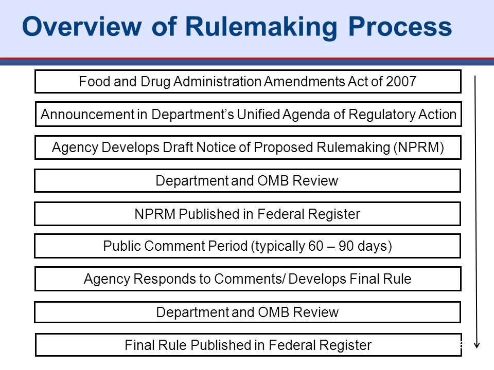 Food and Drug Administration Amendments Act of 2007 Announcement in Department's Unified Agenda of Regulatory Action Agency Develops Draft Notice of Proposed Rulemaking (NPRM) Department and OMB Review NPRM Published in Federal Register Public Comment Period (typically 60 – 90 days) Agency Responds to Comments/ Develops Final Rule Department and OMB Review Final Rule Published in Federal Register 36 Overview of Rulemaking Process