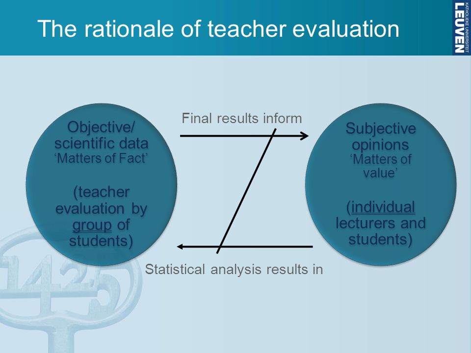 The rationale of teacher evaluation Objective/ scientific data 'Matters of Fact' (teacher evaluation by group of students) Subjective opinions 'Matters of value' (individual lecturers and students) Final results inform Statistical analysis results in