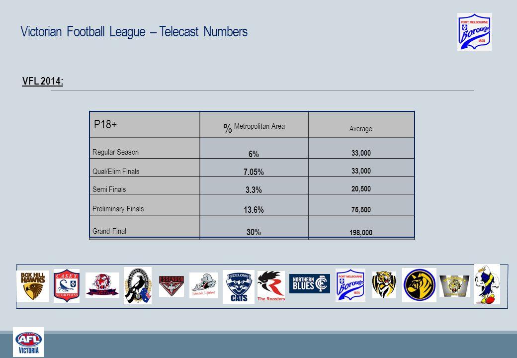 P18+ % Metropolitan Area Average Regular Season 6% 33,000 Qual/Elim Finals 7.05% 33,000 Semi Finals 3.3% 20,500 Preliminary Finals 13.6% 75,500 Grand
