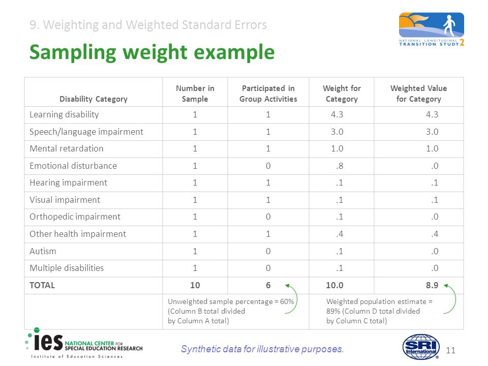 9. Weighting and Weighted Standard Errors 11 Sampling weight example Disability Category Number in Sample Participated in Group Activities Weight for