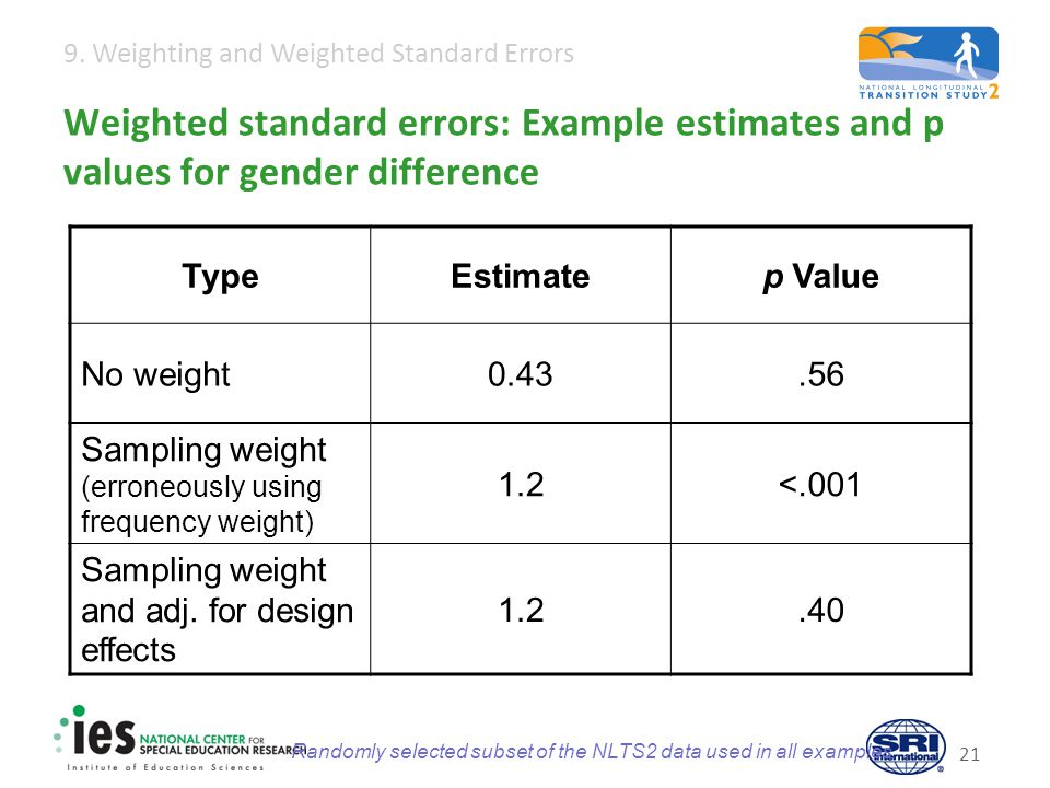 9. Weighting and Weighted Standard Errors 21 Weighted standard errors: Example estimates and p values for gender difference TypeEstimatep Value No wei
