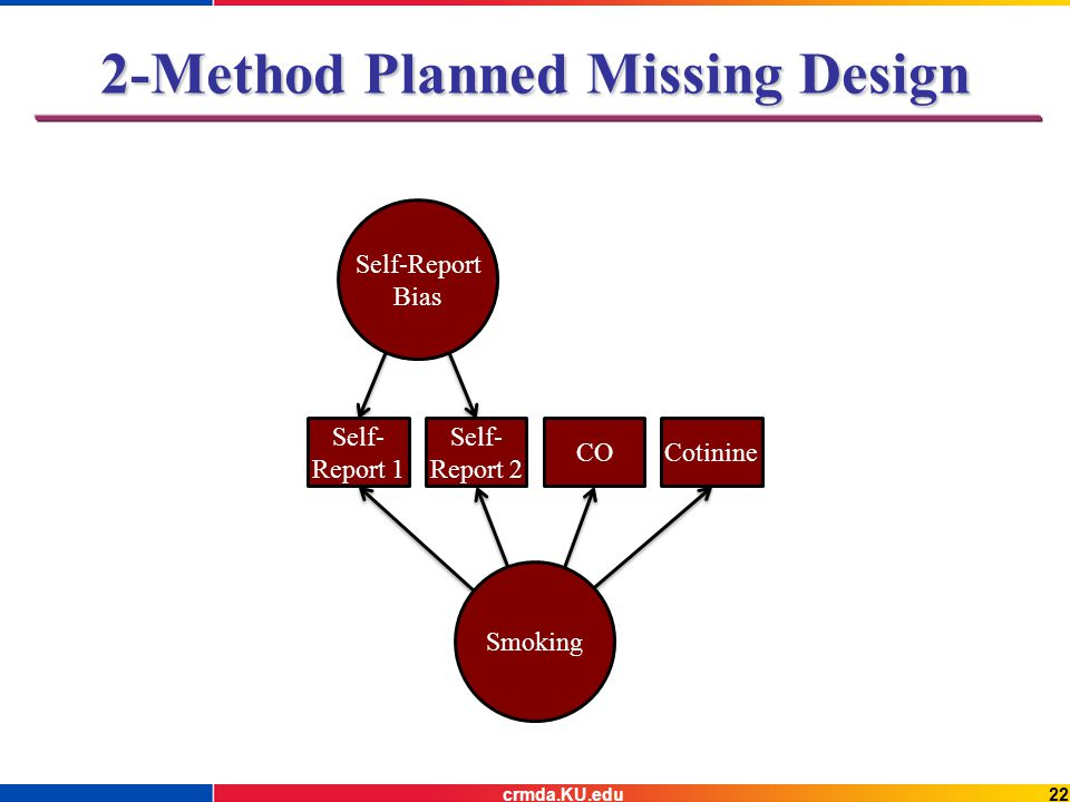 Self- Report 1 Self- Report 2 COCotinine Smoking Self-Report Bias 2-Method Planned Missing Design 22crmda.KU.edu
