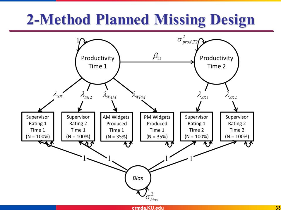 2-Method Planned Missing Design 33crmda.KU.edu