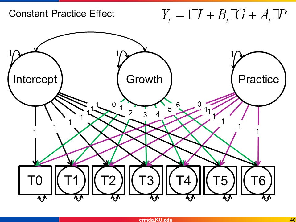 T0T1 T2T3T4 T5T6 Intercept 1 1 1 Practice 1 Growth Constant Practice Effect 1 1 1 1 1 1 1 1 0 1 1 2 3 4 0 5 6 40crmda.KU.edu