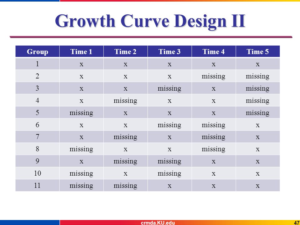 Growth Curve Design II GroupTime 1Time 2Time 3Time 4Time 5 1xxxxx 2xxxmissing 3xx x 4x xx 5 xxx 6xx x 7x x x 8 xx x 9x xx 10missingx xx 11missing xxx 47crmda.KU.edu