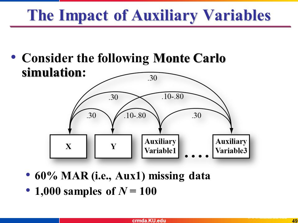 The Impact of Auxiliary Variables Monte Carlo simulation Consider the following Monte Carlo simulation: 60% MAR (i.e., Aux1) missing data 1,000 samples of N = 100 www.crmda.ku.edu 49 crmda.KU.edu