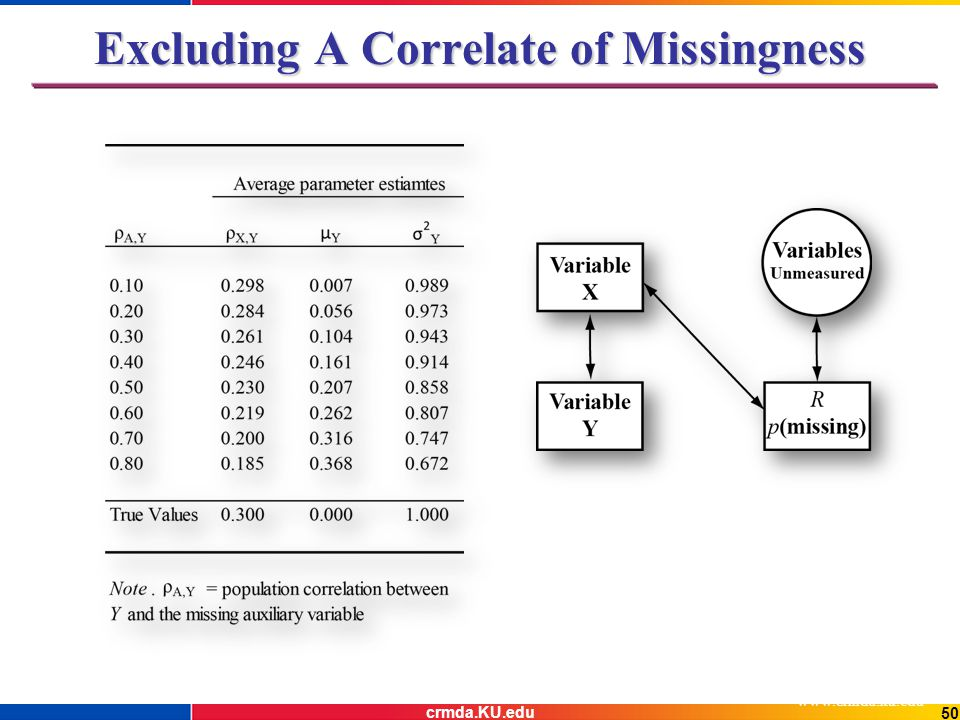 Excluding A Correlate of Missingness www.crmda.ku.edu 50 crmda.KU.edu