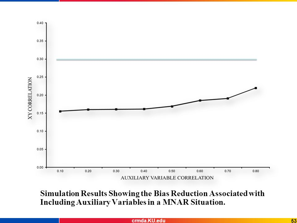 Simulation Results Showing the Bias Reduction Associated with Including Auxiliary Variables in a MNAR Situation.