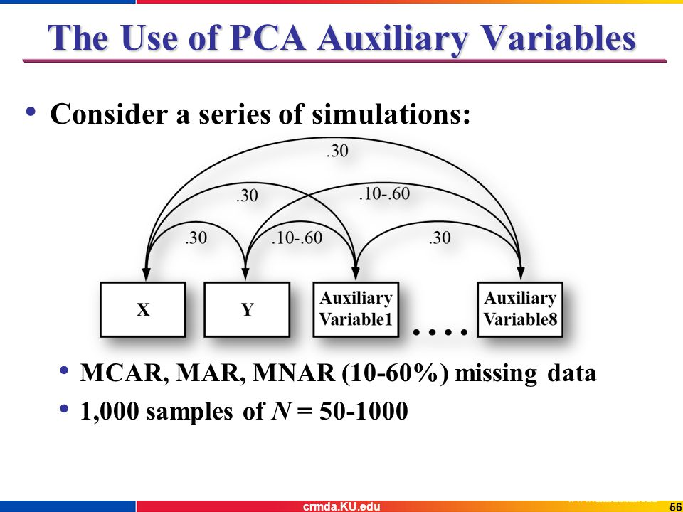 The Use of PCA Auxiliary Variables Consider a series of simulations: MCAR, MAR, MNAR (10-60%) missing data 1,000 samples of N = 50-1000 www.crmda.ku.edu 56 crmda.KU.edu