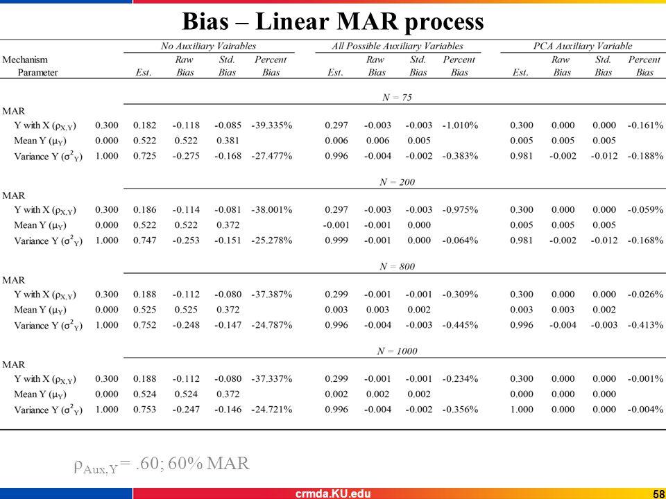 Bias – Linear MAR process ρ Aux,Y =.60; 60% MAR 58 crmda.KU.edu