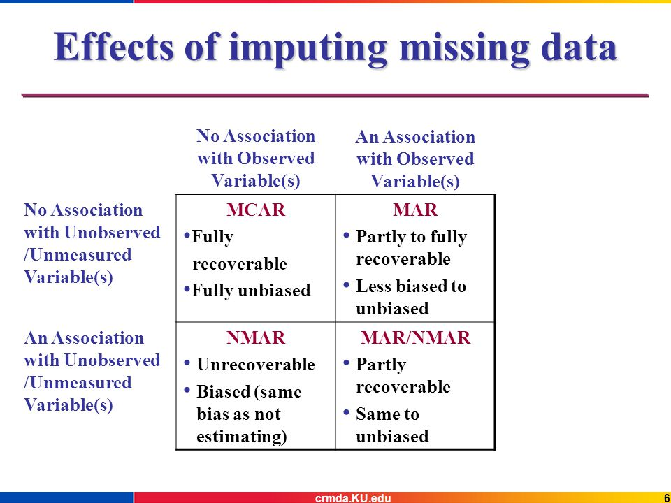 6crmda.KU.edu Effects of imputing missing data No Association with Observed Variable(s) An Association with Observed Variable(s) No Association with Unobserved /Unmeasured Variable(s) MCAR Fully recoverable Fully unbiased MAR Partly to fully recoverable Less biased to unbiased An Association with Unobserved /Unmeasured Variable(s) NMAR Unrecoverable Biased (same bias as not estimating) MAR/NMAR Partly recoverable Same to unbiased
