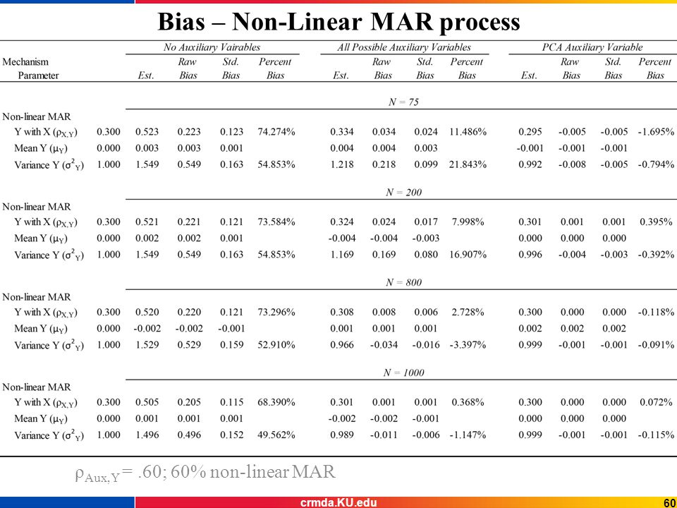 Bias – Non-Linear MAR process ρ Aux,Y =.60; 60% non-linear MAR 60 crmda.KU.edu