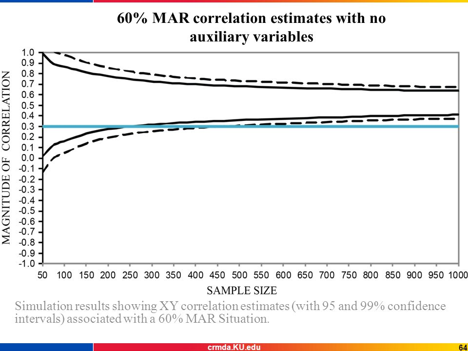60% MAR correlation estimates with no auxiliary variables Simulation results showing XY correlation estimates (with 95 and 99% confidence intervals) associated with a 60% MAR Situation.