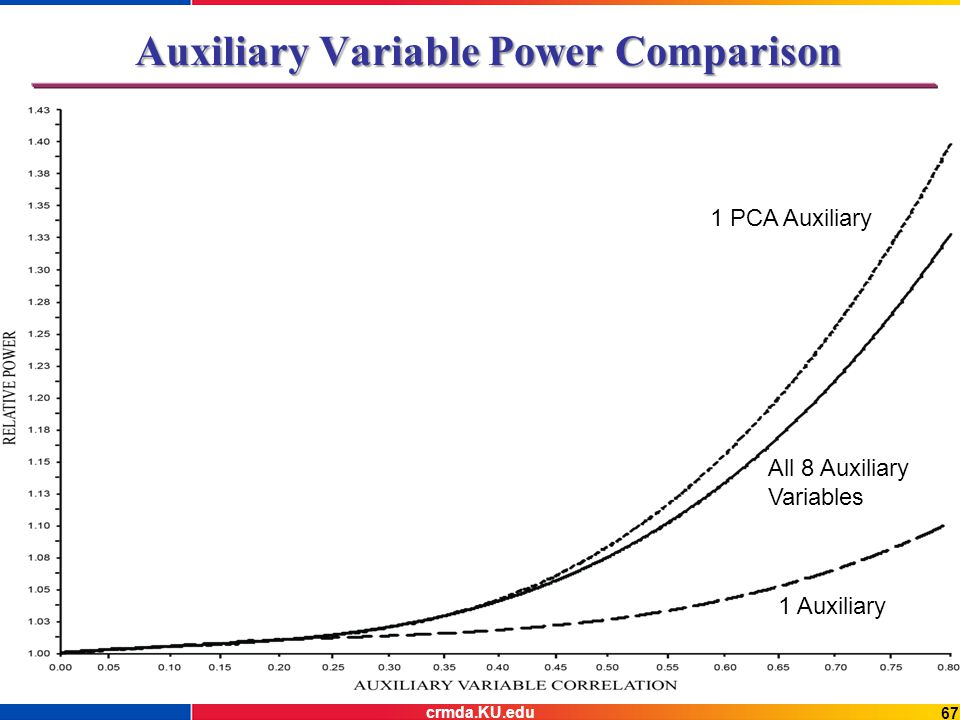 Auxiliary Variable Power Comparison 1 PCA Auxiliary 1 Auxiliary All 8 Auxiliary Variables 67 crmda.KU.edu